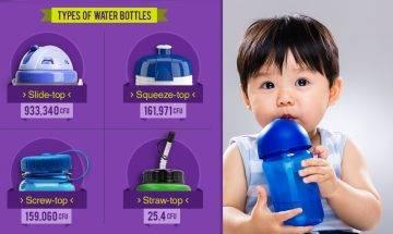【復課準備】美國研究:一周不洗污糟過廁所板 4款常見水樽含菌量比較  選購物料及清潔水樽貼士
