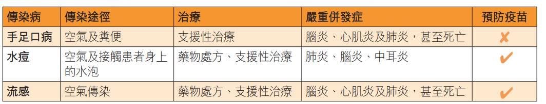 【復課準備】嚴防三大傳染病