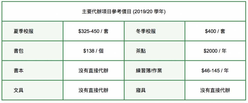 香港靈糧堂幼稚園代辦項目價目表。圖片來源:幼稚園及幼稚園暨幼兒中心概覽(2020/21學年)
