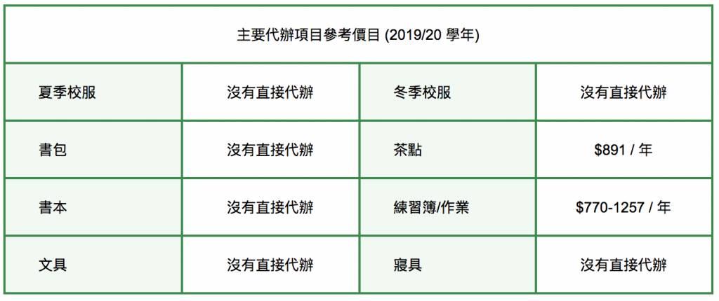 香港創價幼稚園代辦項目價目表。圖片來源:幼稚園及幼稚園暨幼兒中心概覽(2020/21學年)