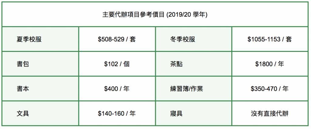 香港培道小學幼稚園代辦項目價目表。圖片來源:幼稚園及幼稚園暨幼兒中心概覽(2020/21學年)