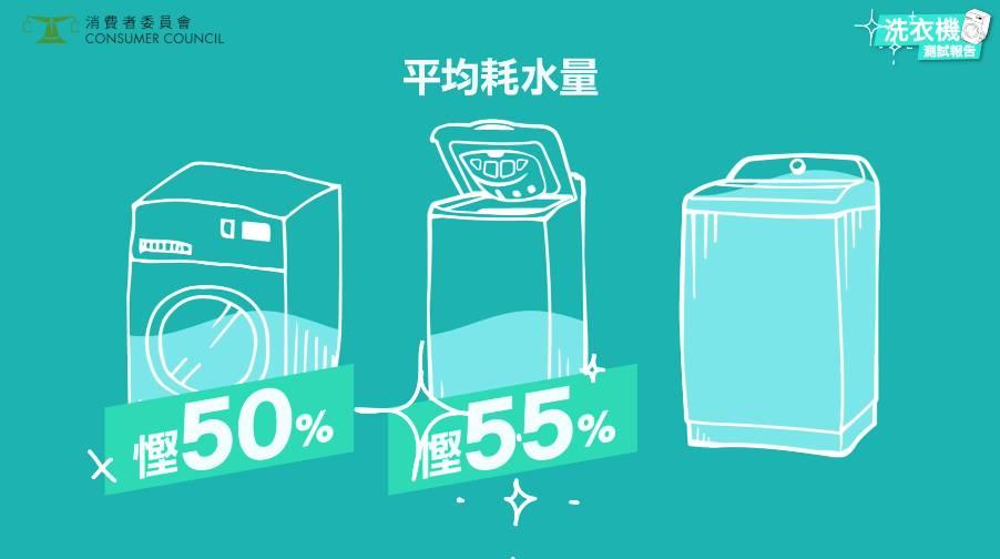 在「棉質衣物」及「人造纖維衣物」兩個洗衣環節中,雖然葉輪式樣本的耗電量最少,卻最耗水,清洗每公斤衣物平均需約23.9及37.7升水,而另外兩類型號則分別比葉輪式樣本平均慳水約5成及5成半