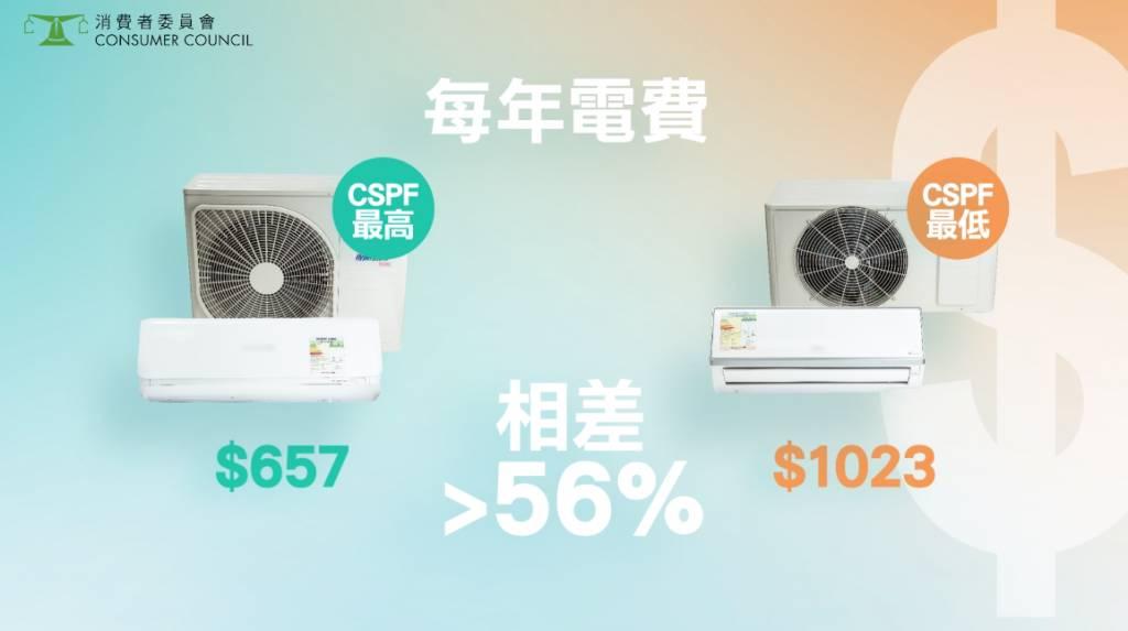 最高與最低相差6;使用能源效益較低的 「日立Hitachi」 (#14),比起使用能源效益較高的「三菱重工Mitsubishi Heavy Industries」(#1),須多付56%電費