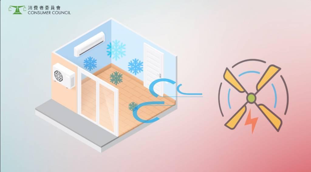 電風扇的耗電量遠低於冷氣機,同時開動冷 氣機與電風扇,把冷氣吹近用戶,便可調高冷 氣機的溫度設定,節省電力。