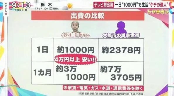 「節省達人」退休後靠養老金生活(日本新聞節目《めざまし8》電視截圖)
