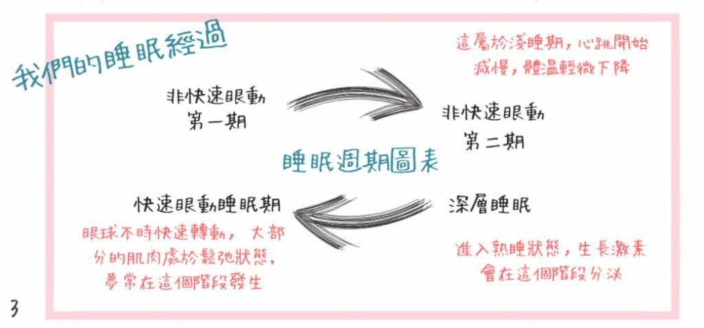 睡眠不足(圖片來源:香港中文大學)
